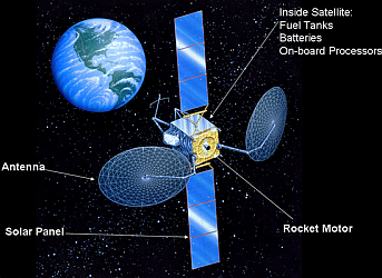 Parts of Satellite
